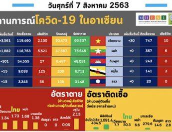สถานการณ์การติดเชื้อโควิด-19 ในอาเซียน ในสัปดาห์นี้ ข้อมูล ณ วันที่ 6&7 สิงหาคม 2563
