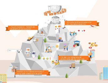 อาลีบาบา เปิดตัวการแข่งขันสร้างแบรนด์แบบ Direct-to-Consumer สำหรับเยาวชนระดับโลก